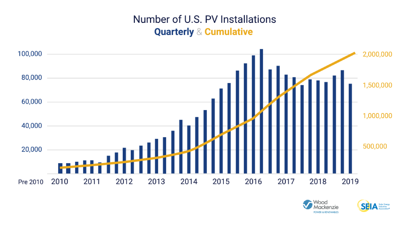 U.S. solar installations surpass 2 million