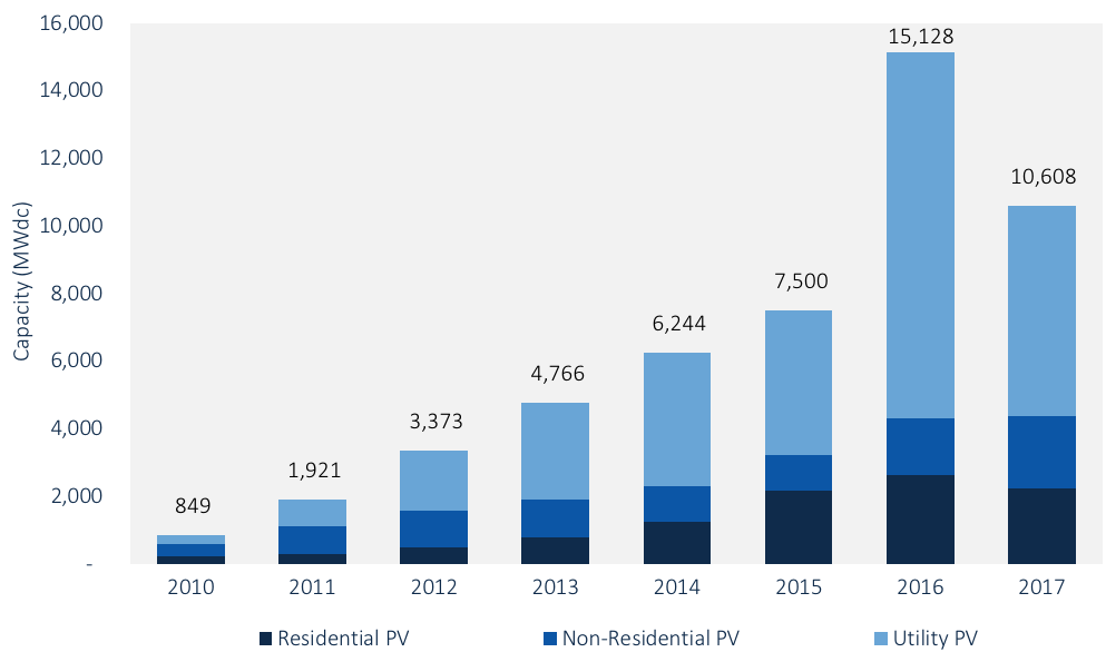 FIGURE: U.S. Annual PV Installations, 2010-2017