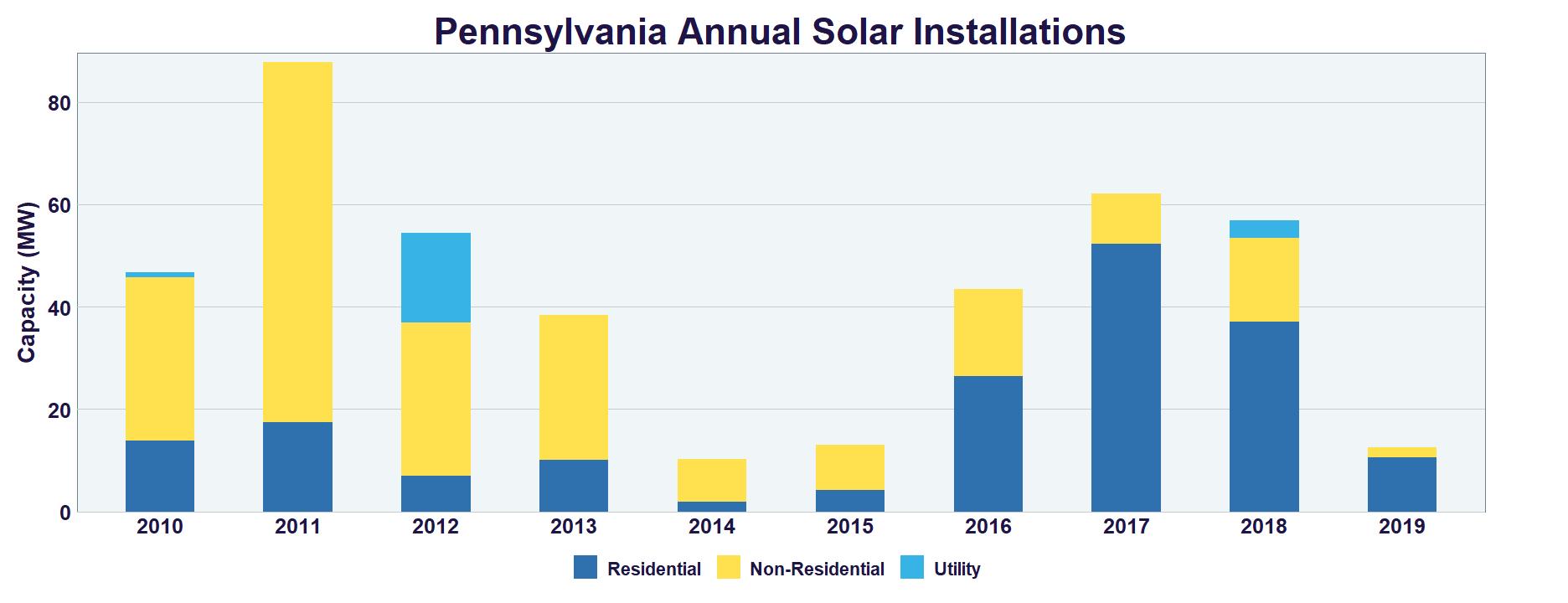 Pennsylvania Solar   SEIA