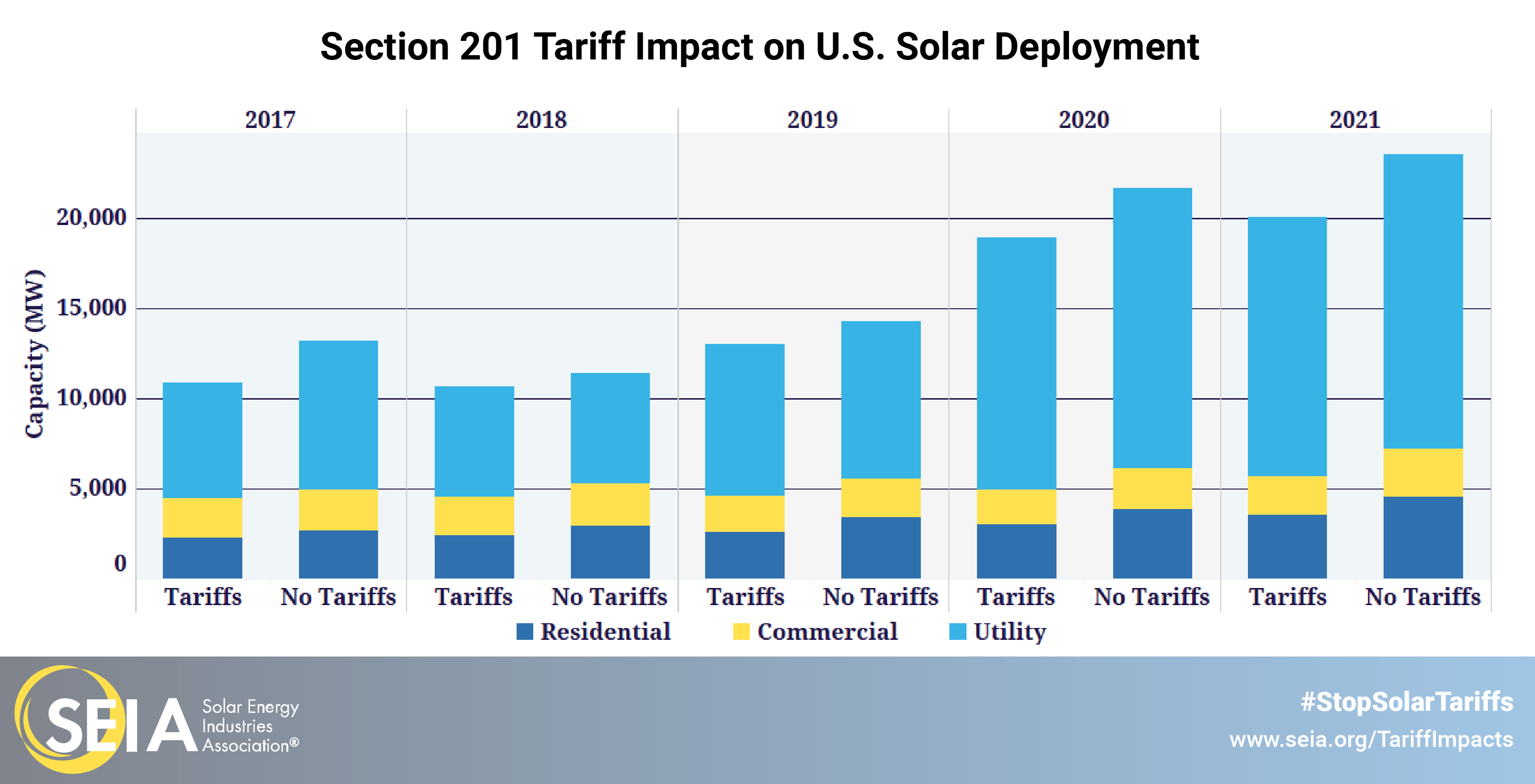 section 201 tariffs impact on u.s. solar deployment