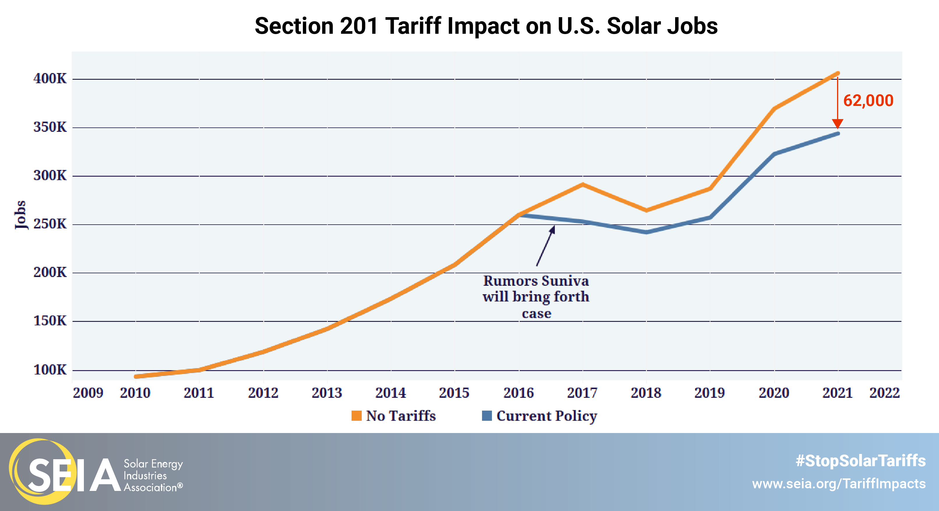 section 201 tariffs impact on solar jobs