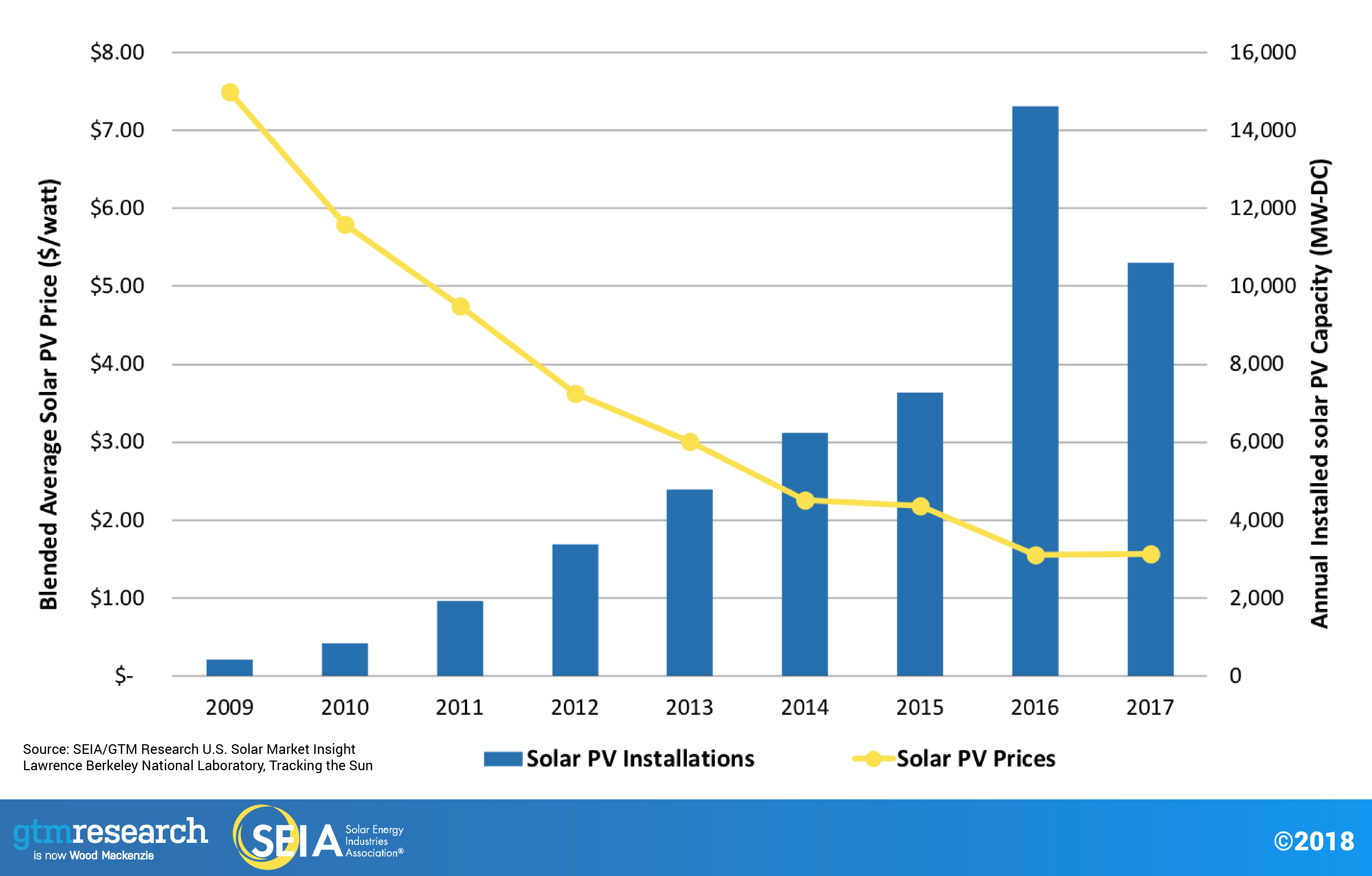 Photovoltaic Solar Electric Seia Wiring Diagrams On How Work Panels Cost Declines Over Time