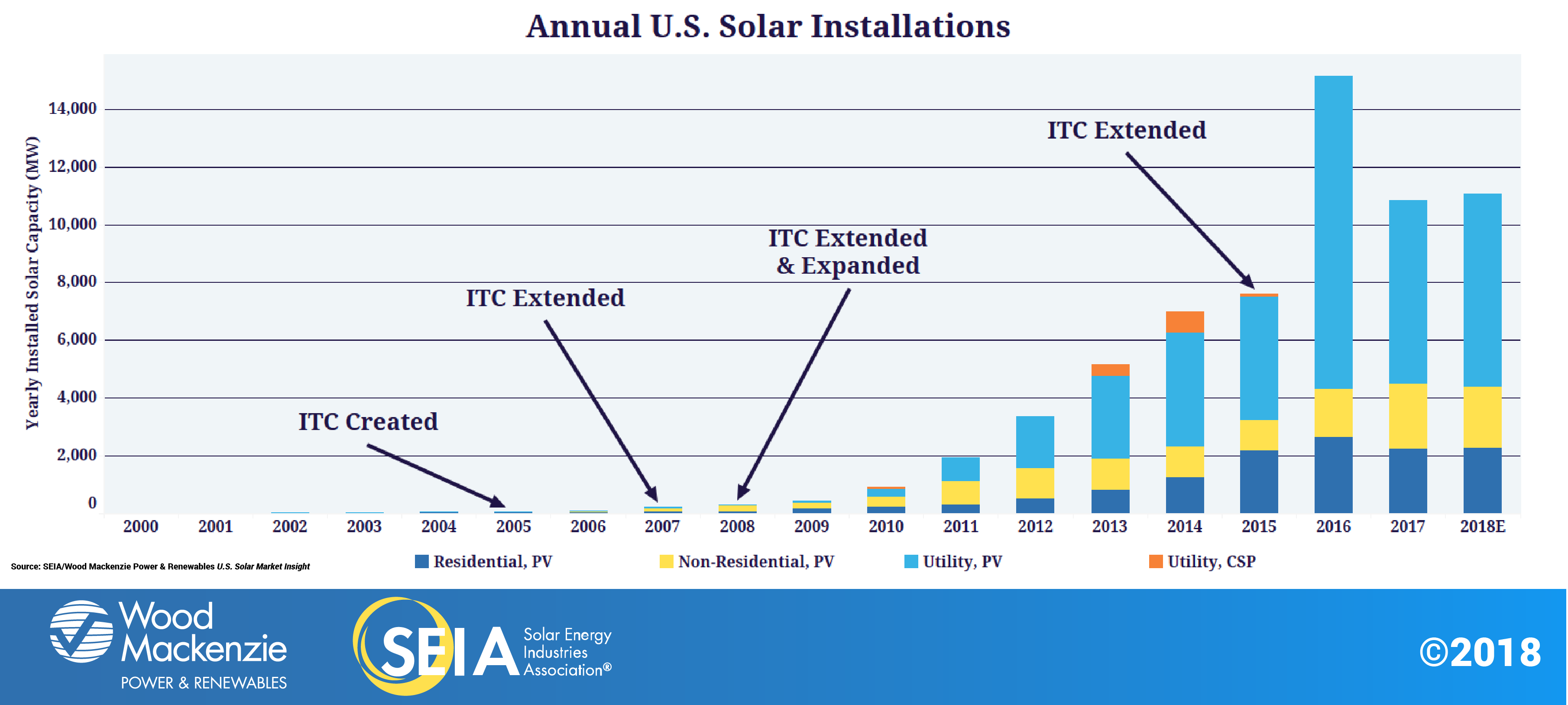 Solar Industry Research Data Seia Have A Degree In Basic Electricity And I Had Someone Come Growth With The Itc