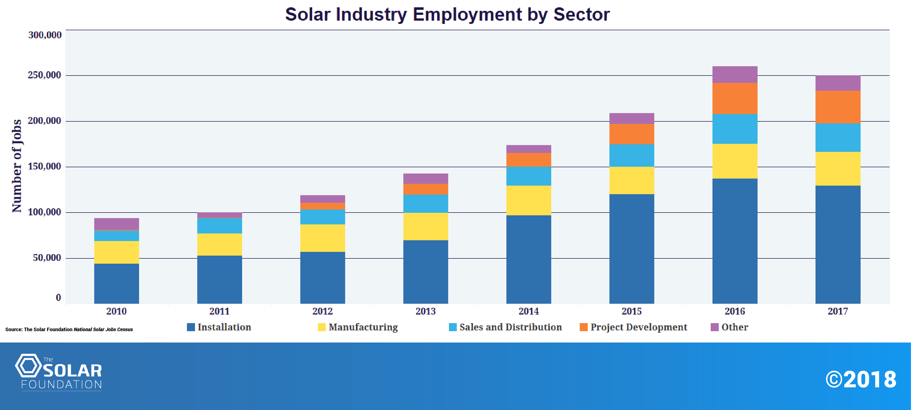 Solar Industry Research Data Seia Have A Degree In Basic Electricity And I Had Someone Come As An Economic Engine
