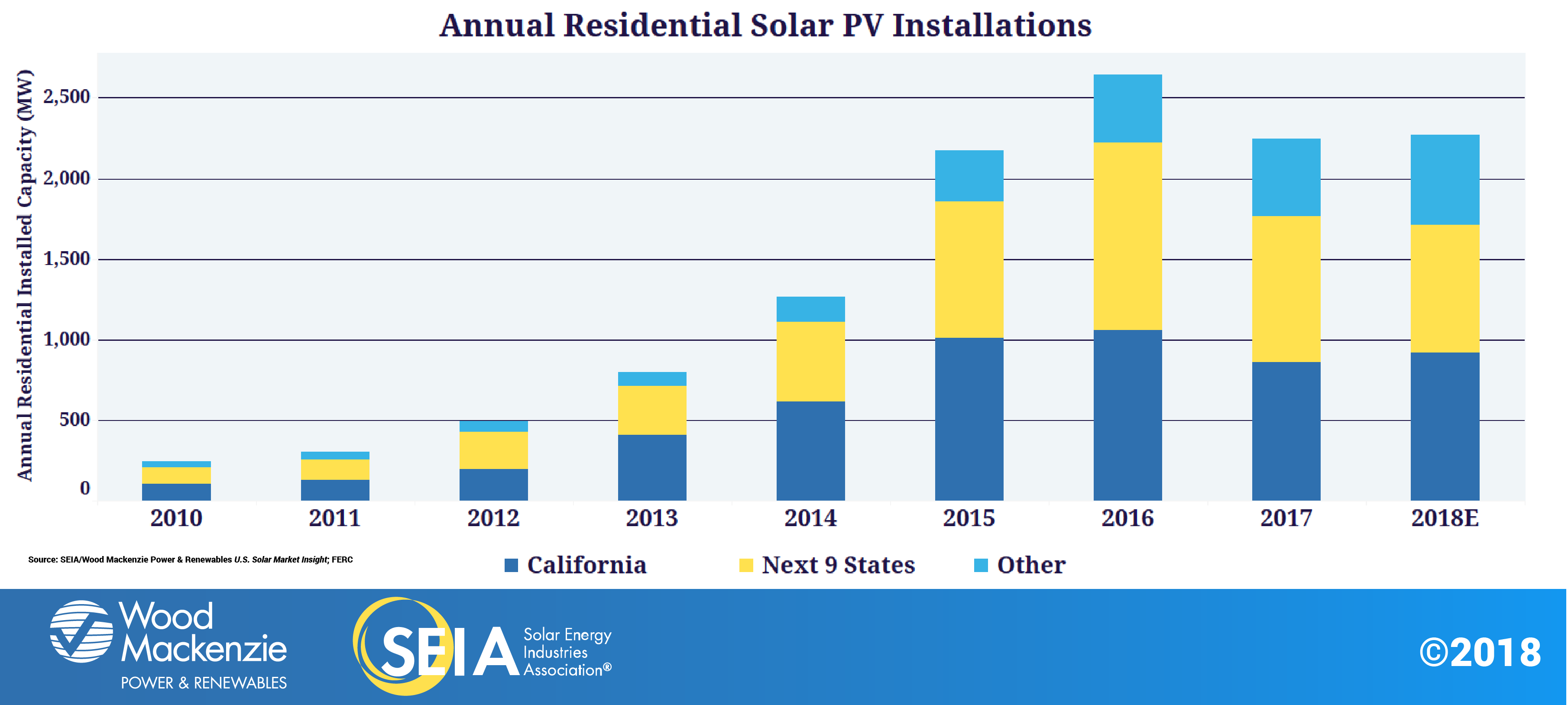 Solar Industry Research Data Seia Solarpvdiagrampng Residential Market Continues To Diversify
