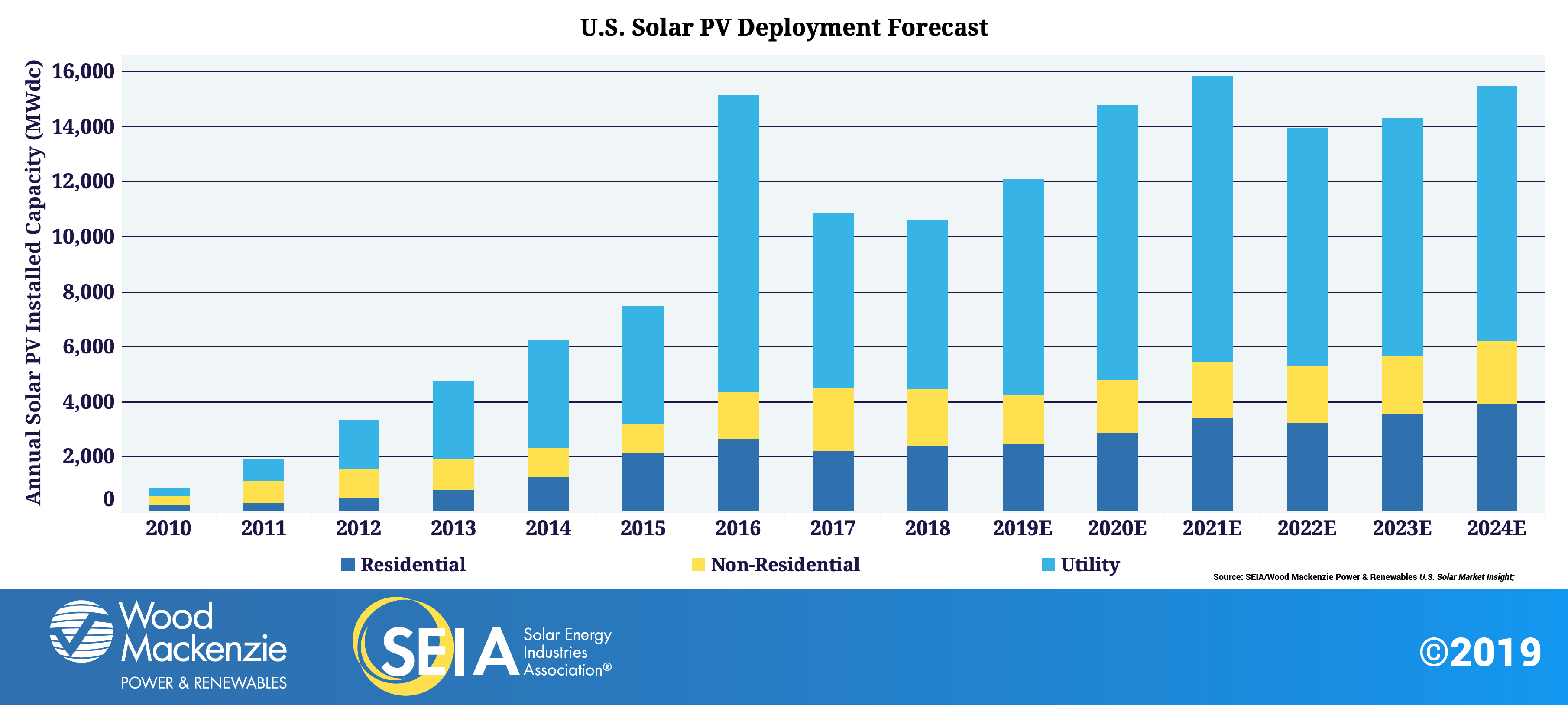 Solar Industry Research Data Seia