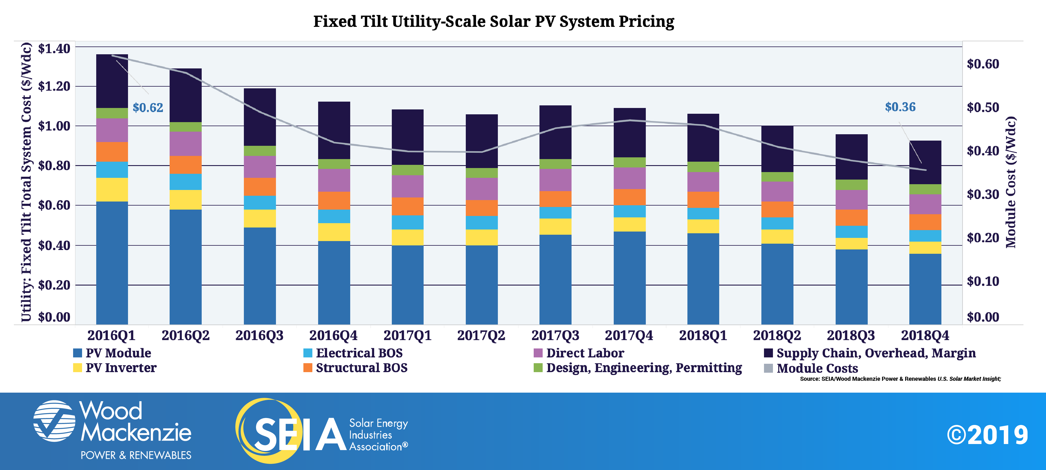 Solar Industry Research Data | SEIA