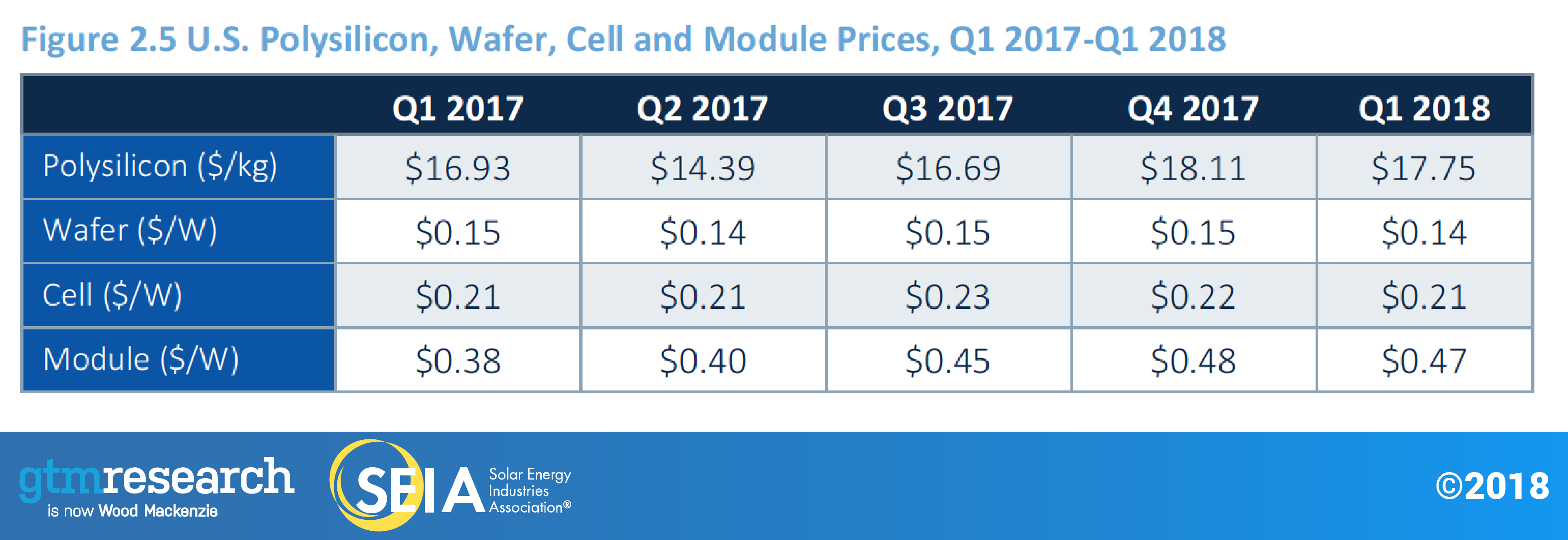 us-polysilicon-wafer-cell-module-prices-q12017-q12018