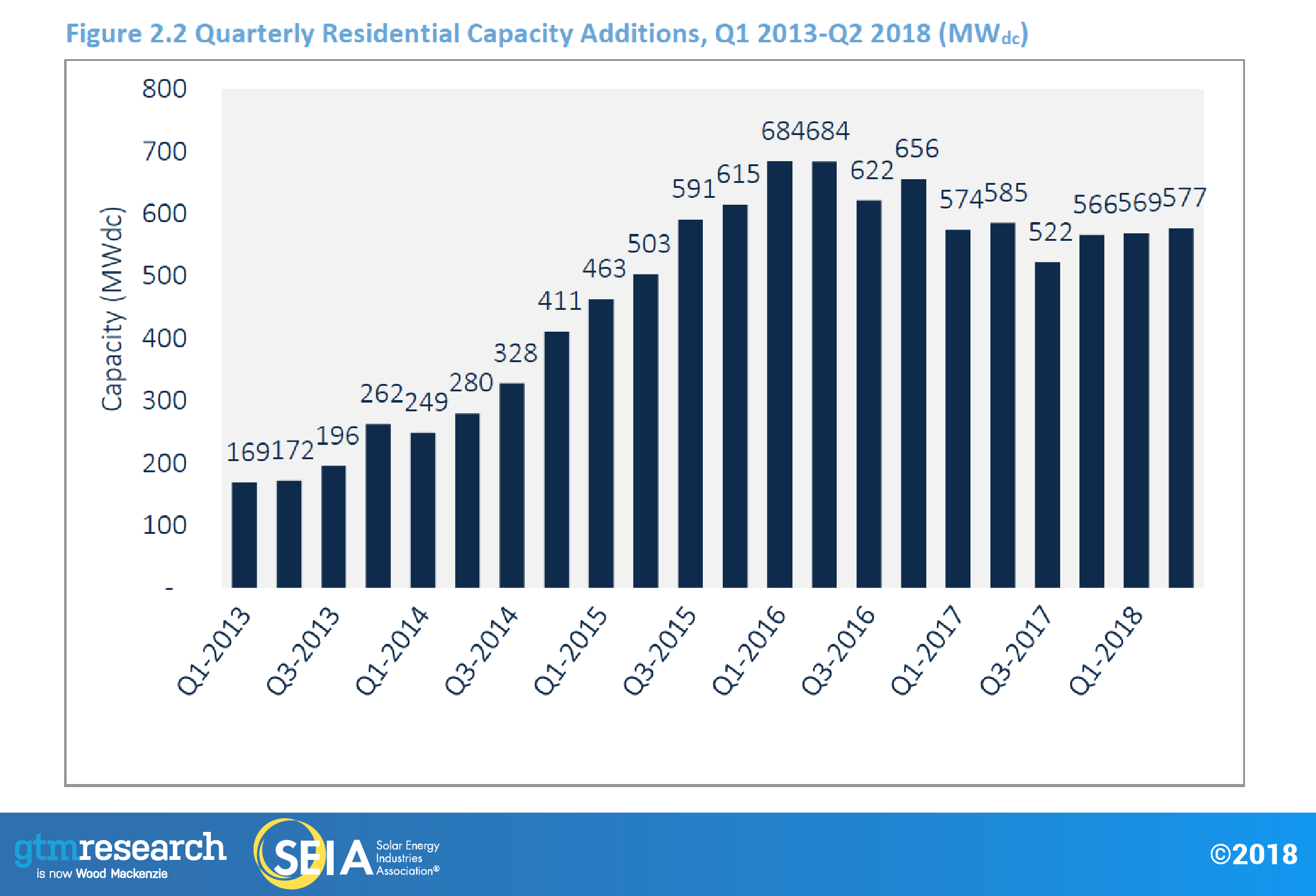 us-solar-market-insight-fig2.2