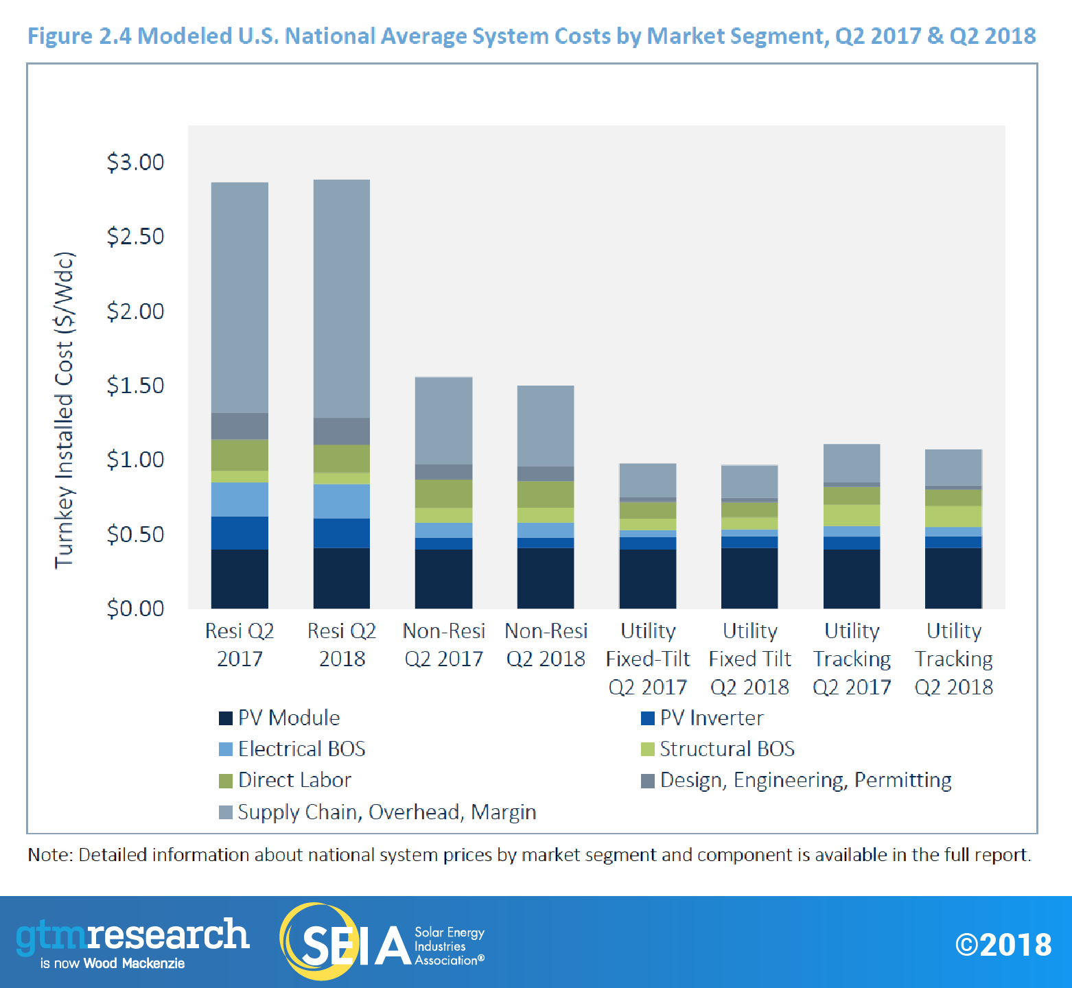 us-solar-market-insight-fig2.4