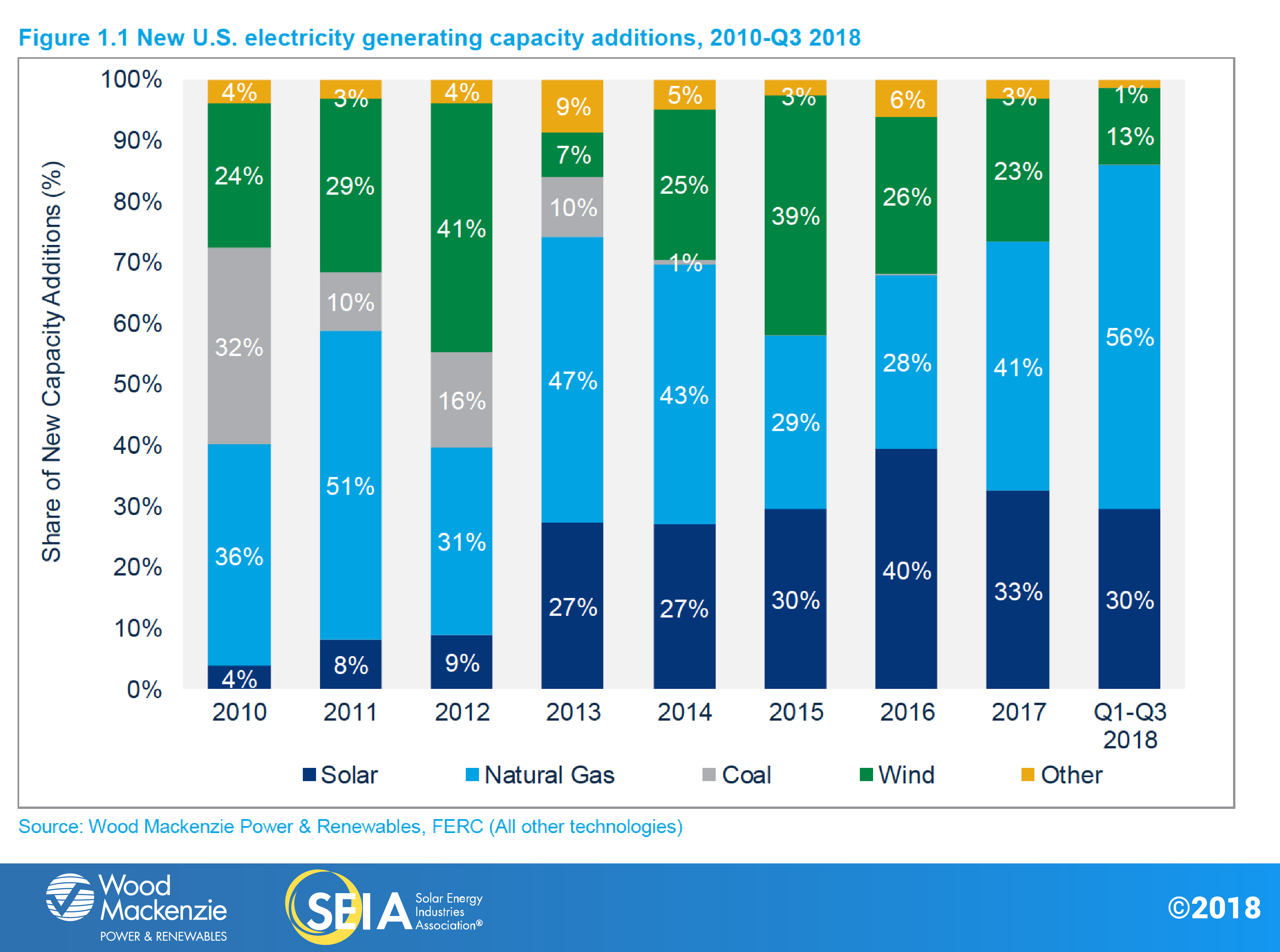 us-solar-market-insight-fig1.1