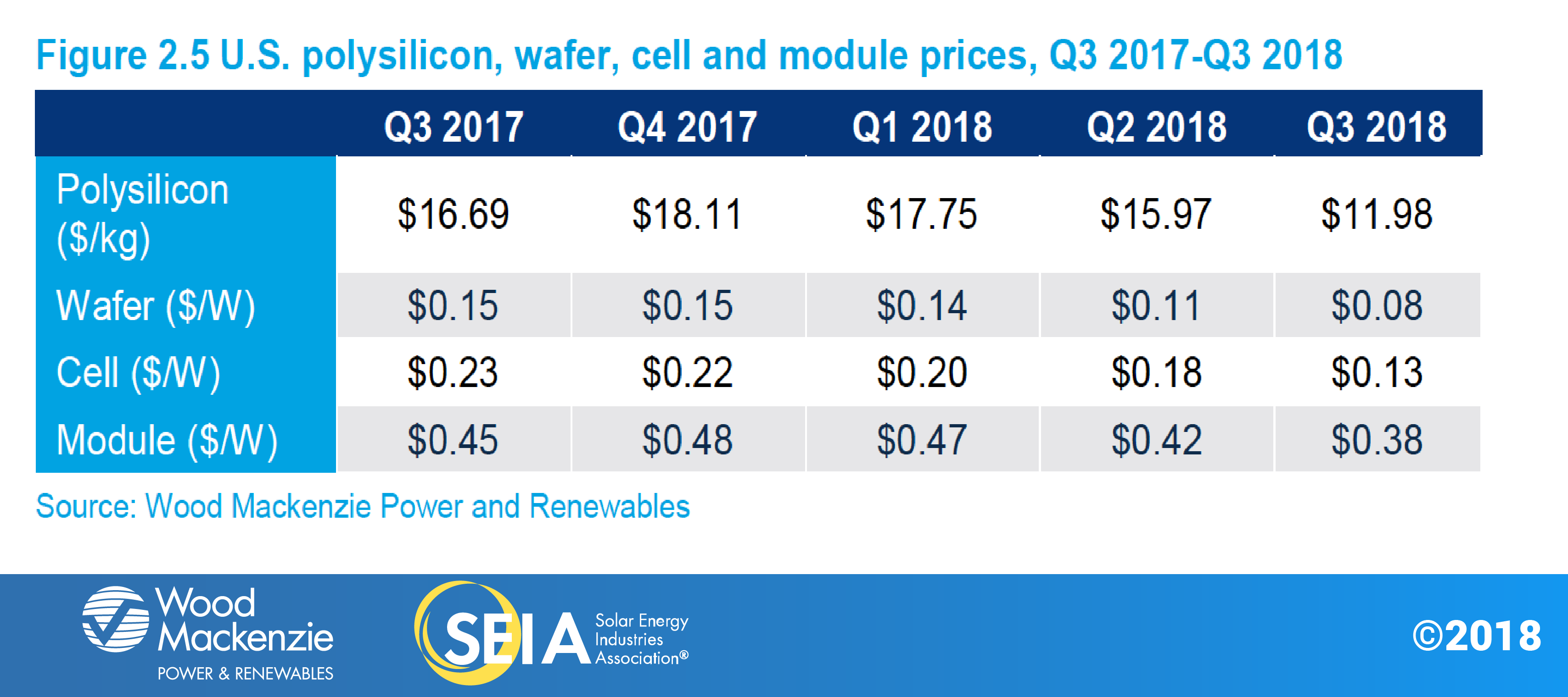 us-solar-market-insight-fig2.5