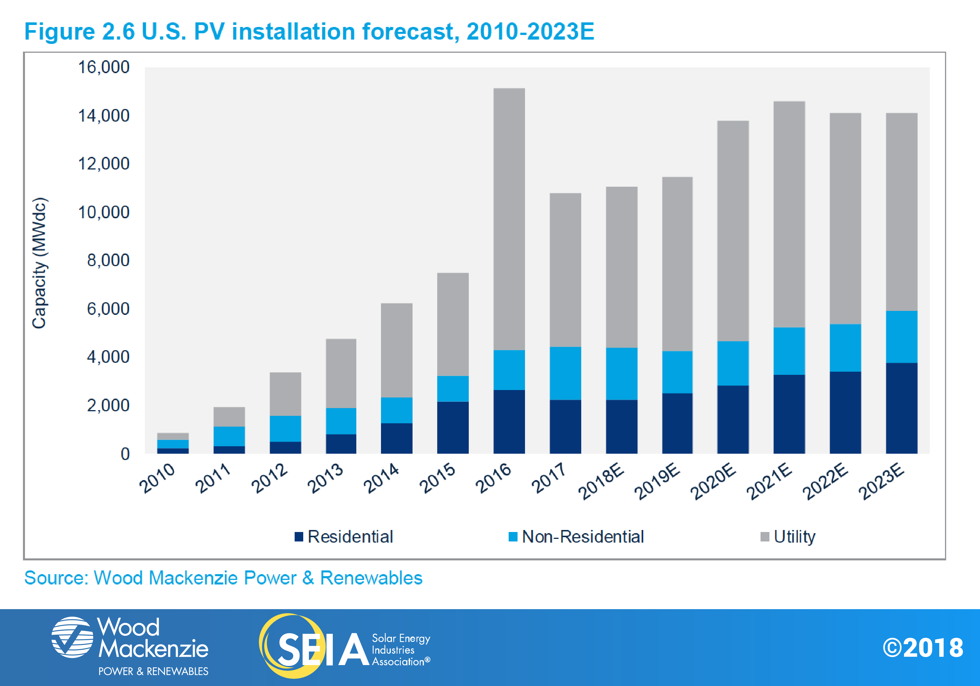 us-solar-market-insight-fig2.6