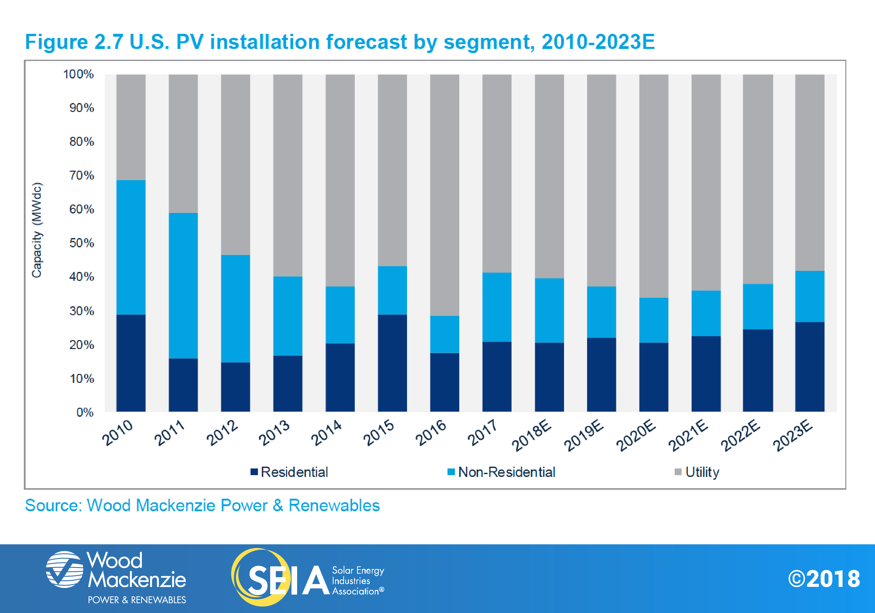 us-solar-market-insight-fig2.7