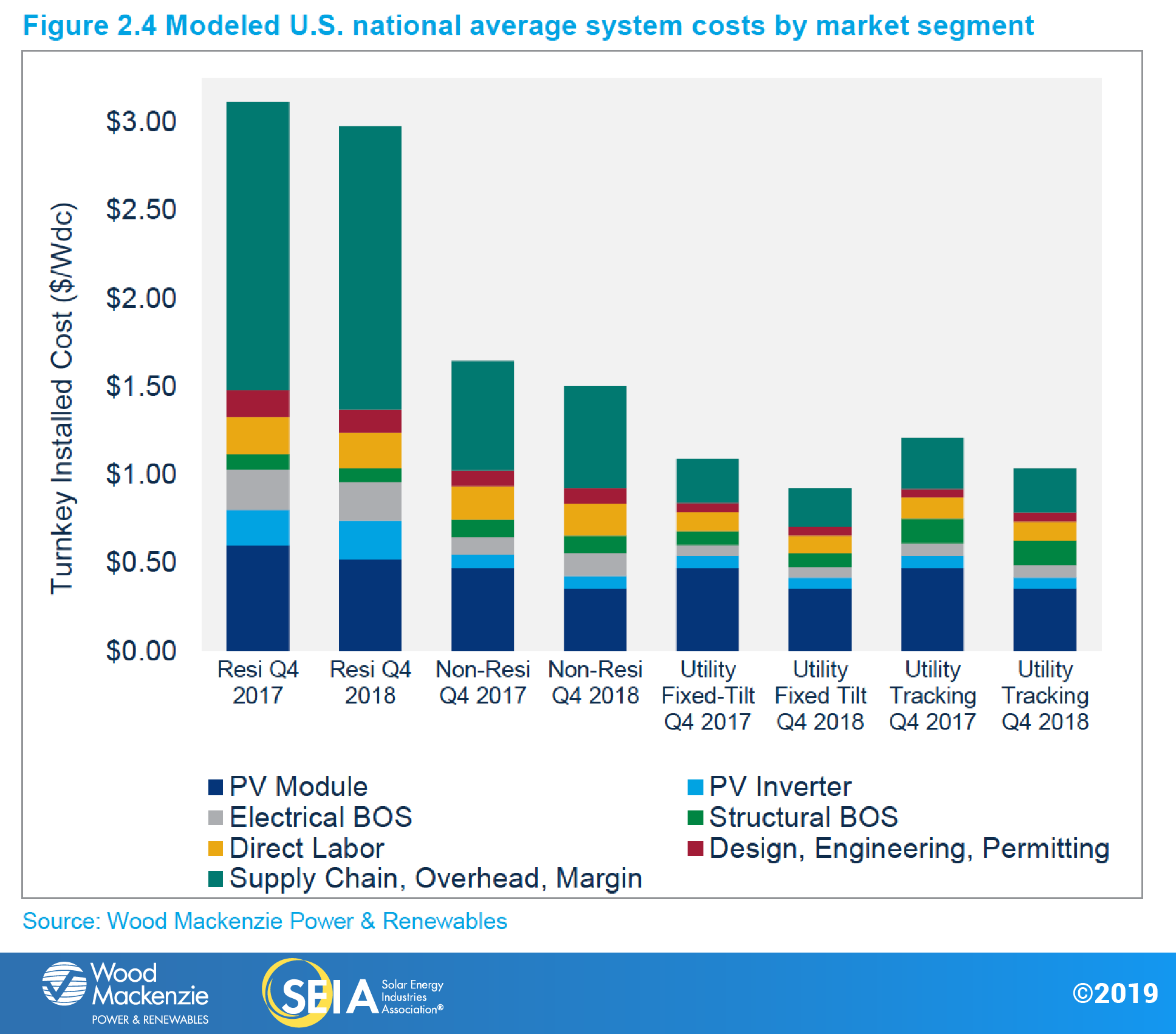 Solar-Market-Insight-2018-Year-Review-Chart