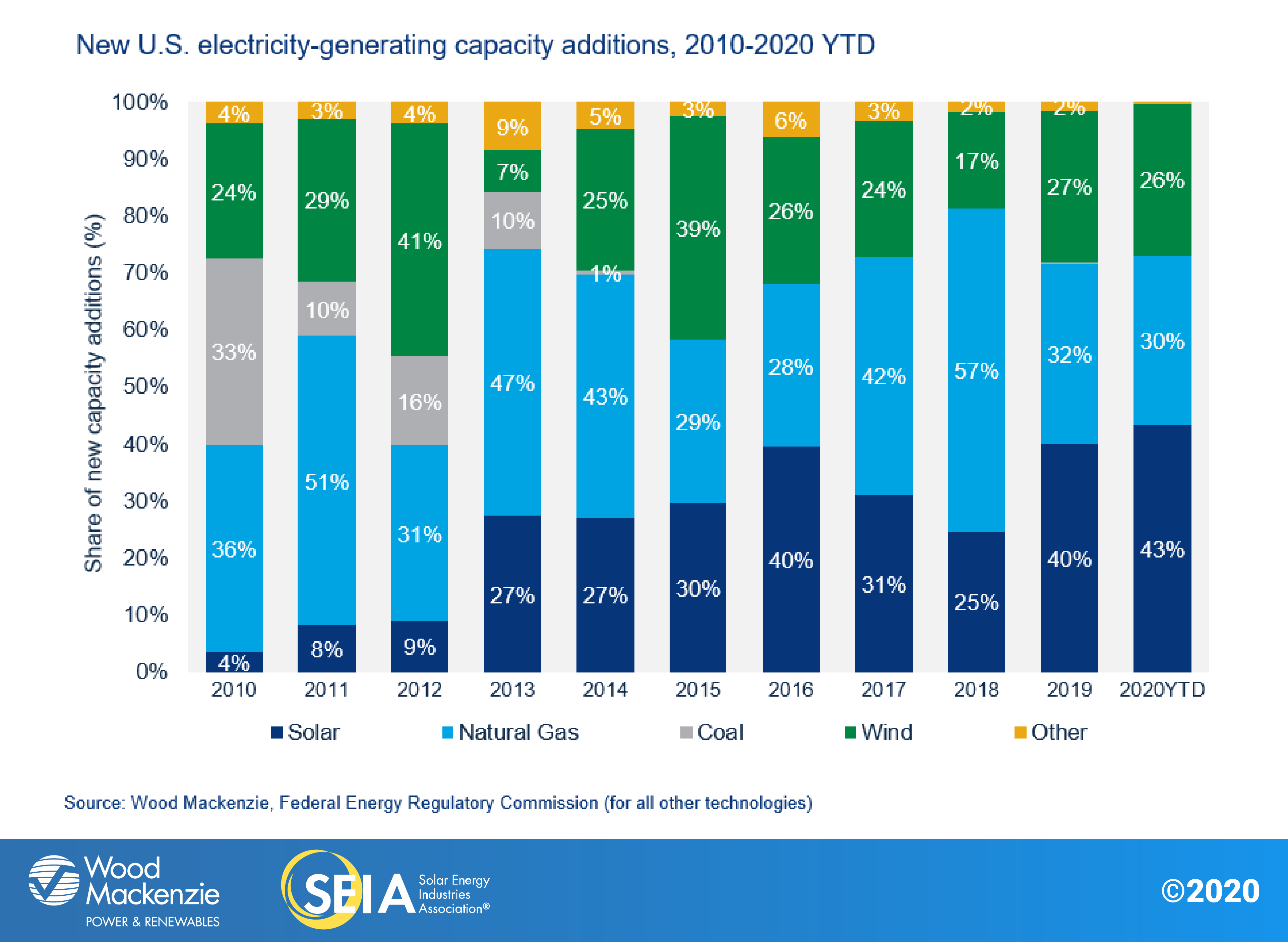 New U.S. electricity generating capacity - opportunities for solar energy manufacturers