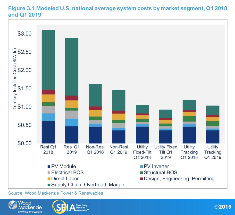 Solar Market Insight Report 2019 Q2 | SEIA