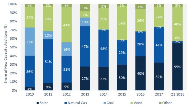 US Solar Market Adds 2 5 GW of PV in Q1 2018, Growing 13