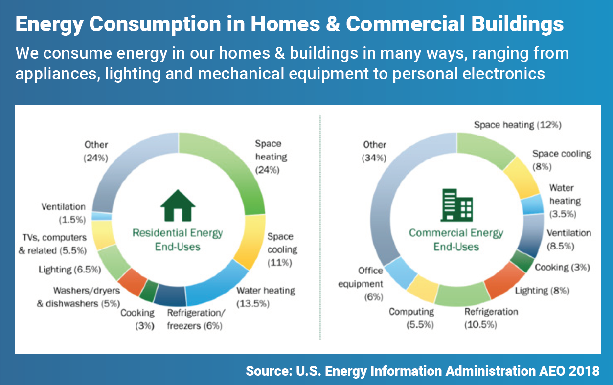 Energy Consumption in Homes and Commercial Buildings
