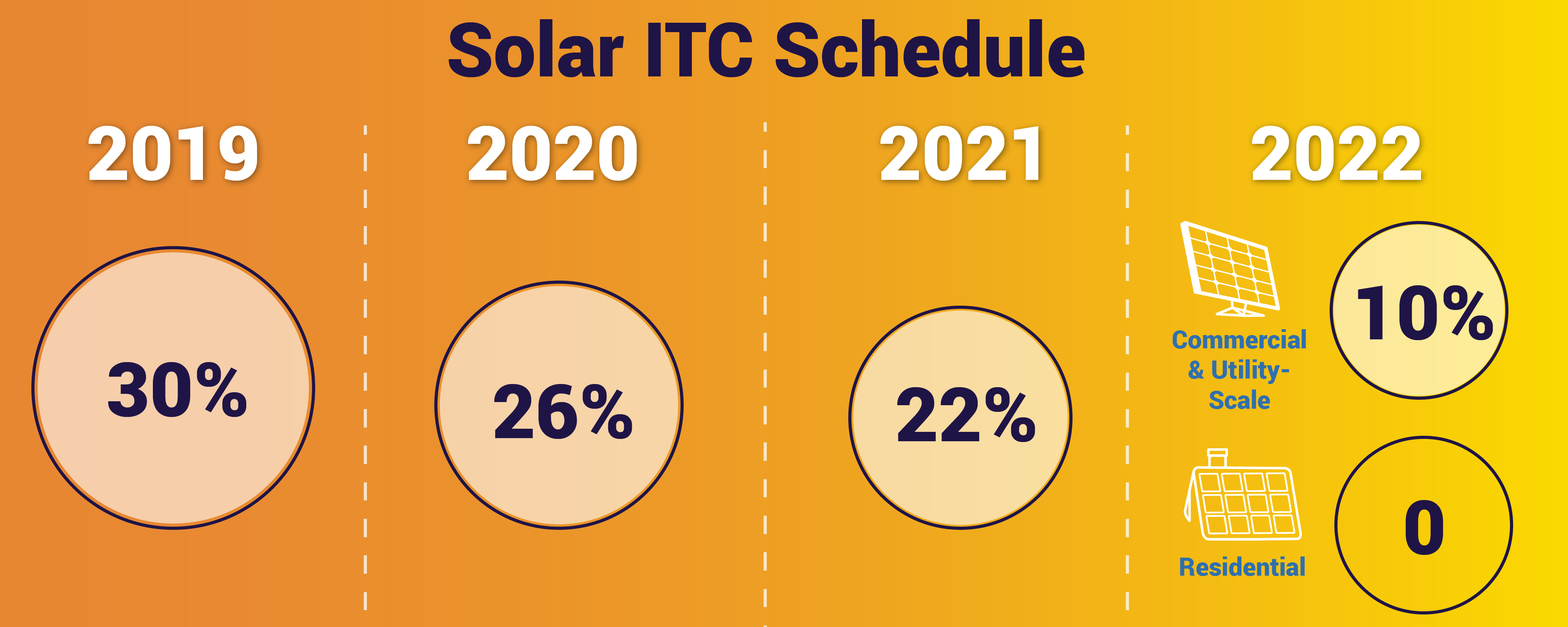 solar investment tax credit itc schedule 2019-2023