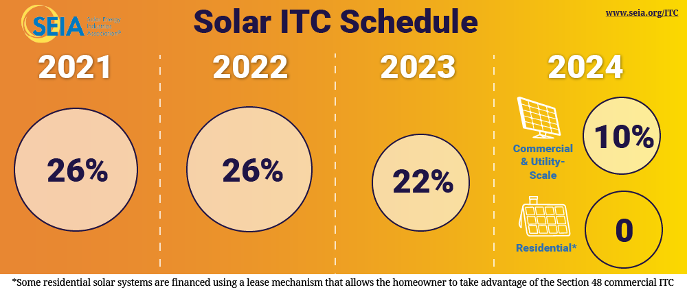 Solar Investment Tax Credit Itc Seia