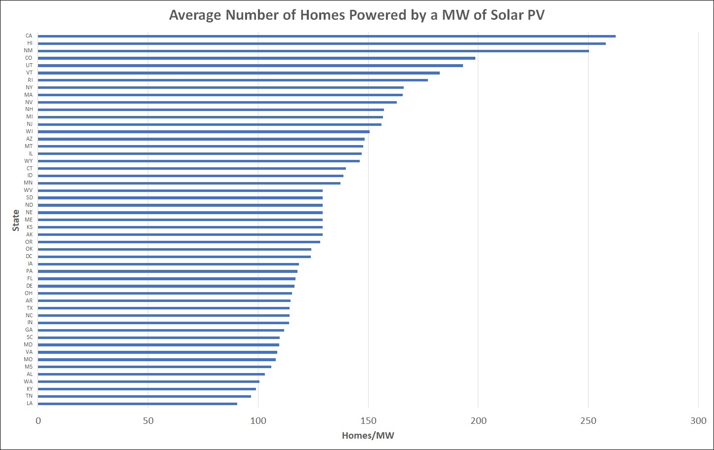 Average Number of Homes Power by Solar by State