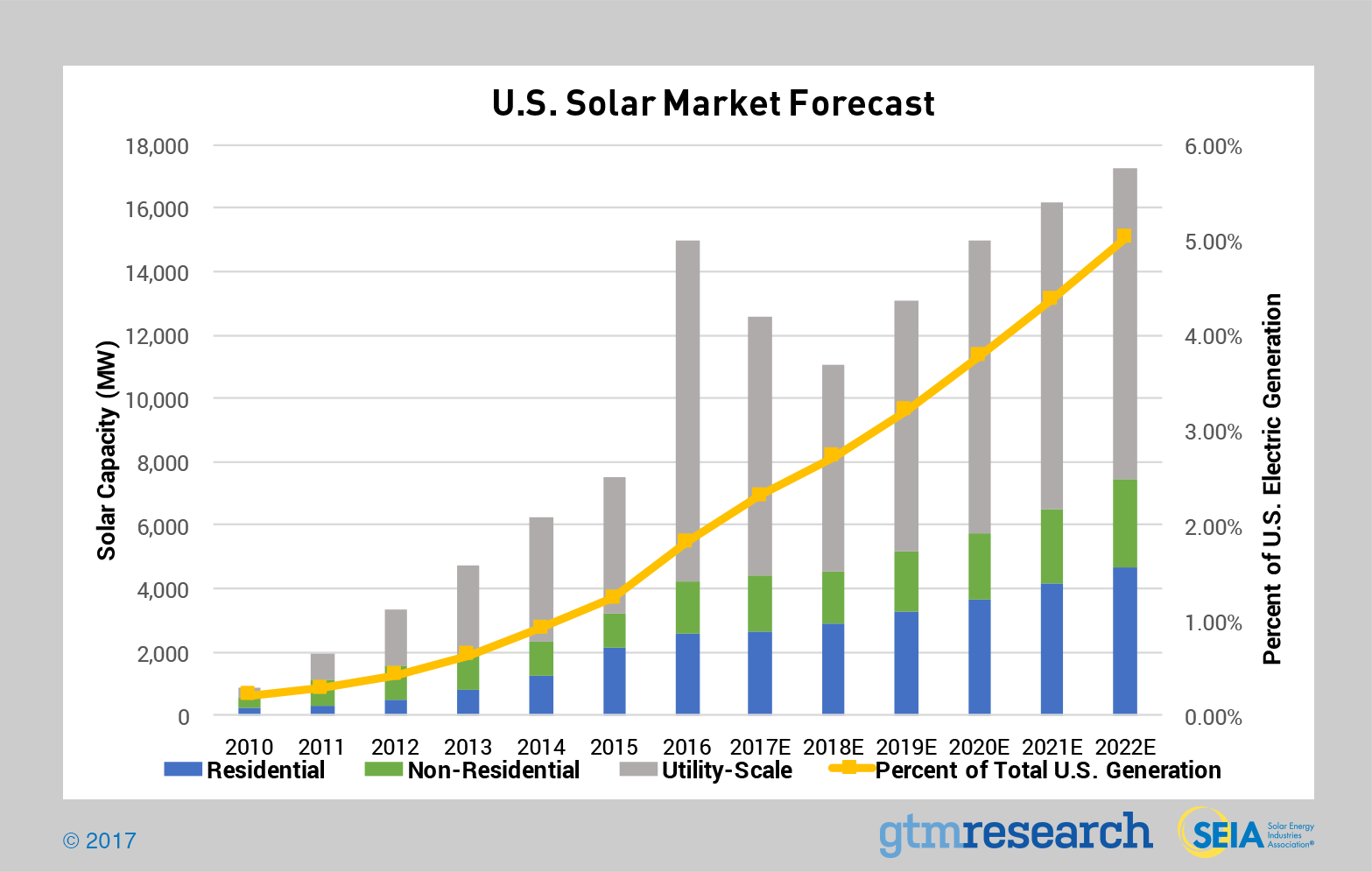 U.S. solar deployment forecast