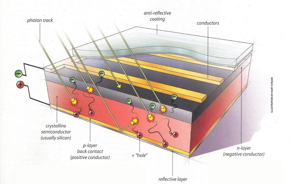 Diagram of a photovoltaic cell