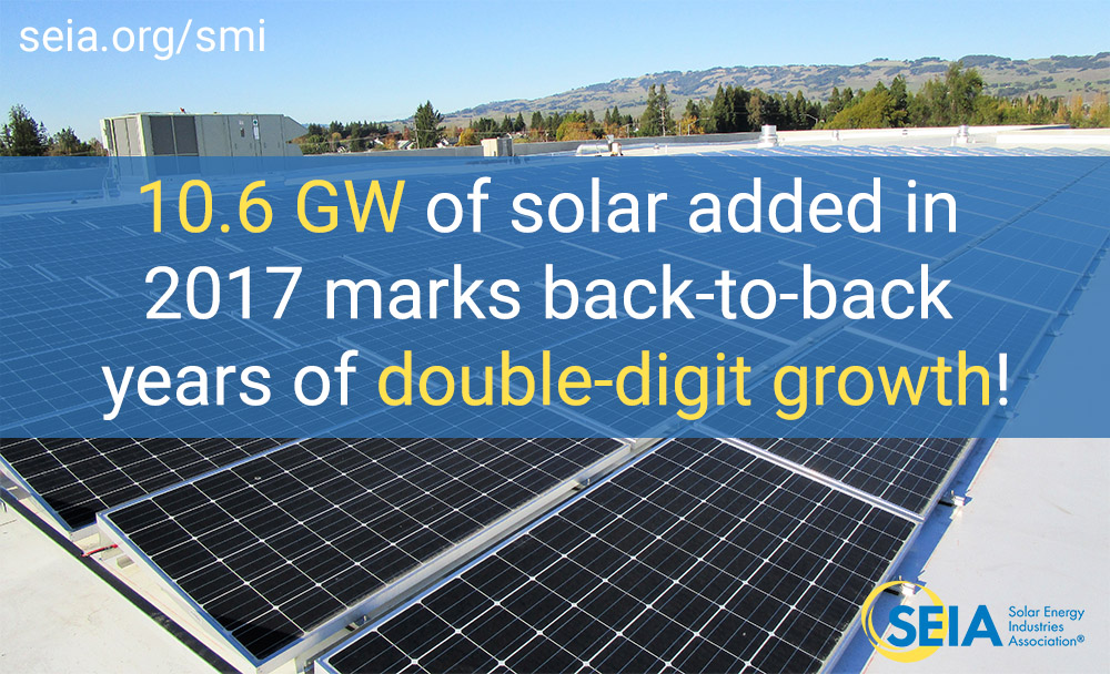 10.6 GW of solar added in 2017 marks back-to-back years of double-digit growth!