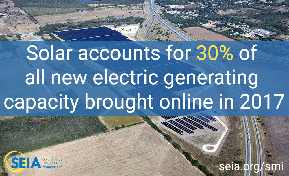Solar accounts for 30% of all new electric generating capacity brought online in 2017