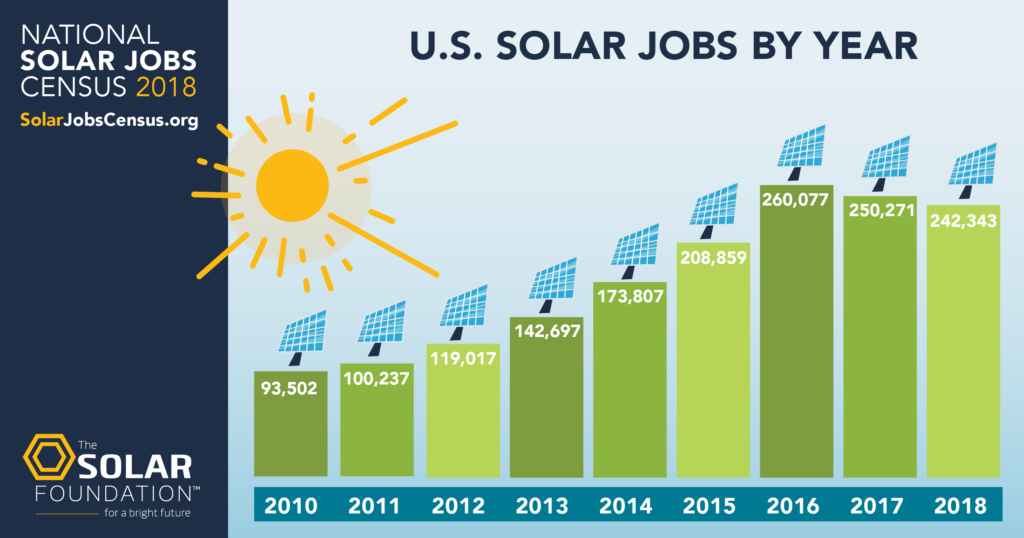 solar jobs census graph