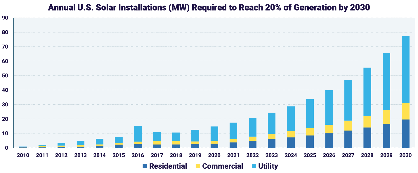 solar installations to reach 20 percent by 2030