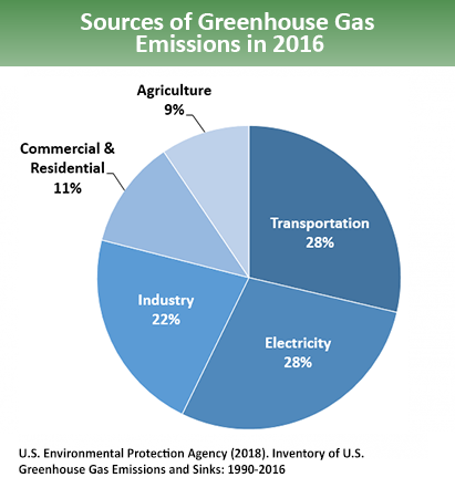 sources-of-ghg-emissions-2016-epa