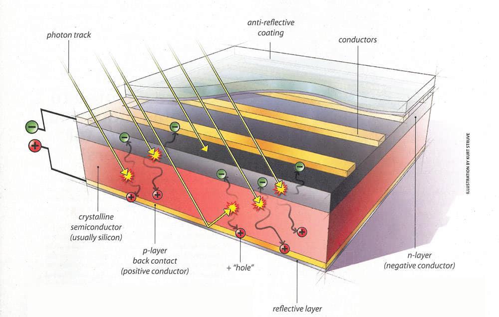Pv Solar Power Plant Diagram