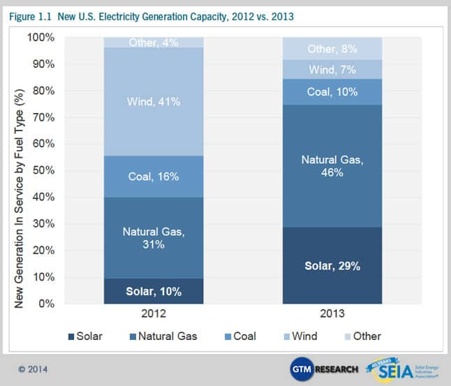 US electricity capacity additions 2012 & 2013
