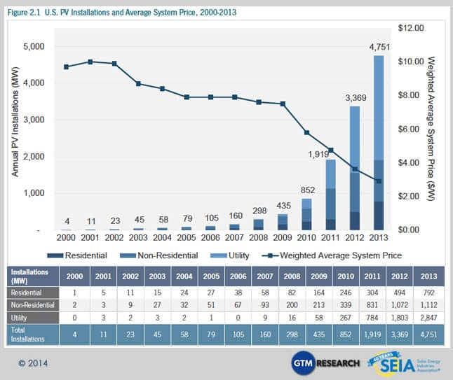 Costs of Solar Photovoltaics