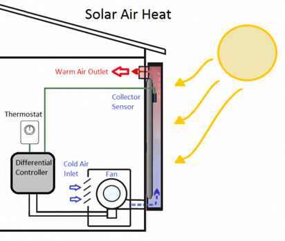 Solar Heating and Cooling Technology | SEIA