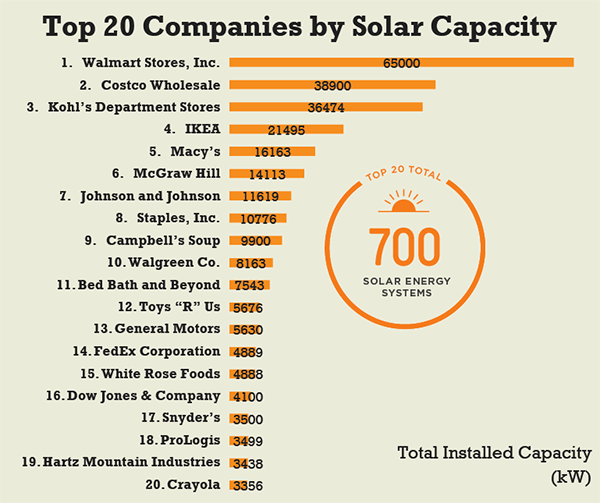 Top twenty companies for installed solar capacity
