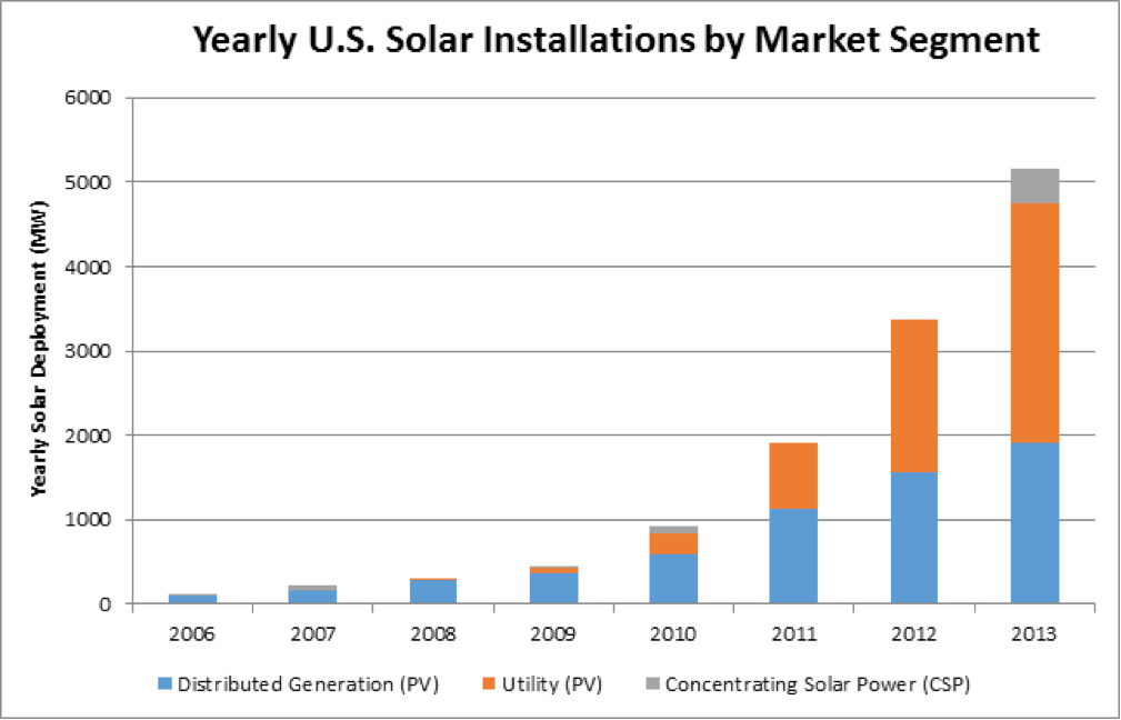 Yearly solar installs