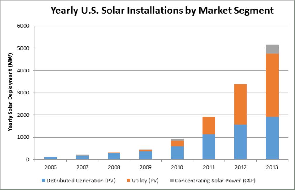 Yearly solar installs